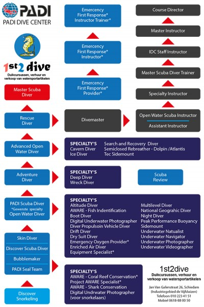 Padi-Dive-Center-1st2dive-Certificaten